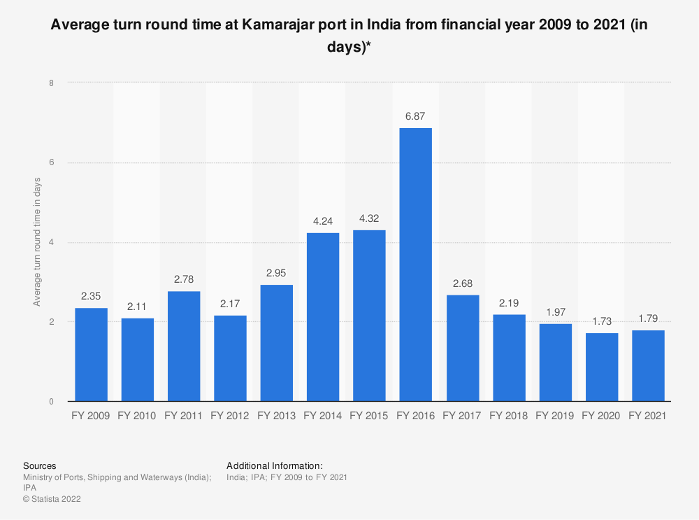 Statistic: Average turn round time at Kamarajar port in India from financial year 2009 to 2019 (in days)* | Statista