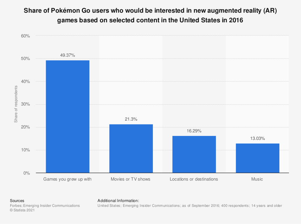 Statistic: Share of Pokémon Go users who would be interested in new augmented reality (AR) games based on selected content in the United States in 2016 | Statista