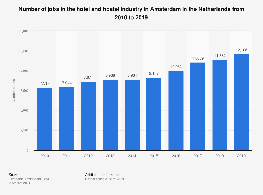 Statistic: Number of jobs in the hotel and hostel industry in Amsterdam in the Netherlands from 2010 to 2018 | Statista