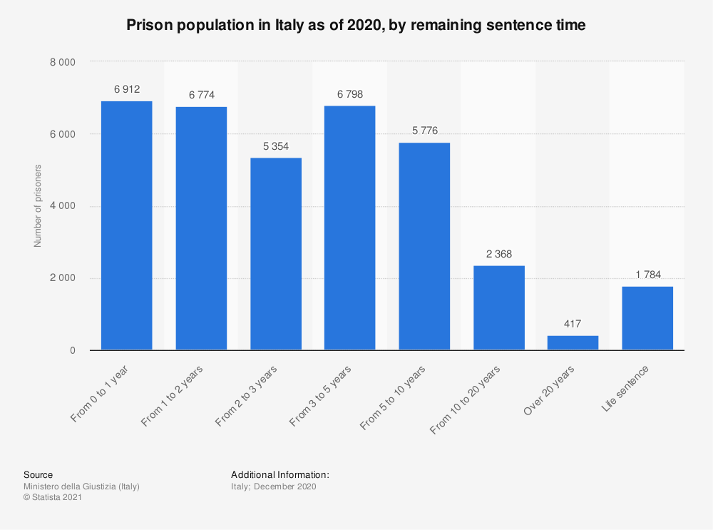 Statistic: Prison population in Italy as of June 2019, by remaining sentence time | Statista