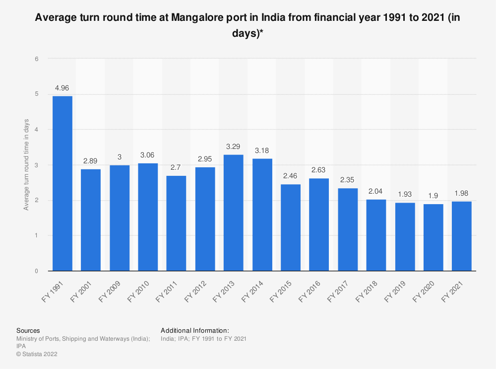 Statistic: Average turn round time at Mangalore port in India from financial year 1991 to 2019 (in days)* | Statista