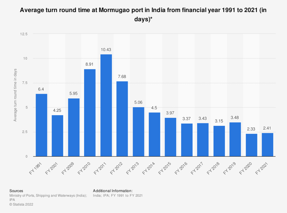 Statistic: Average turn round time at Mormugao port in India from financial year 1991 to 2019 (in days)* | Statista