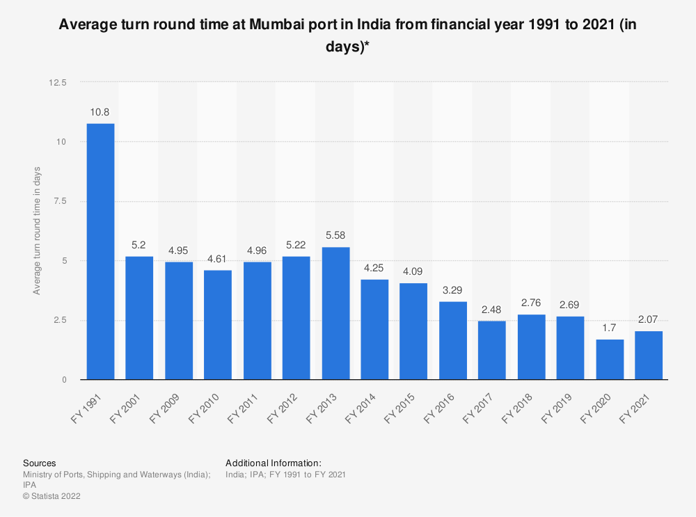 Statistic: Average turn round time at Mumbai port in India from financial year 1991 to 2019 (in days)* | Statista