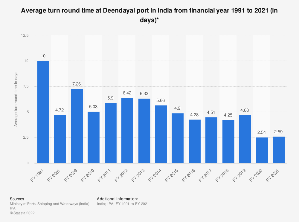 Statistic: Average turn round time at Deendayal  port in India from financial year 1991 to 2019 (in days)* | Statista