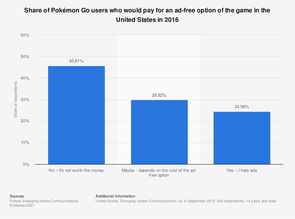 Statistic: Share of Pokémon Go users who would pay for an ad-free option of the game in the United States in 2016 | Statista