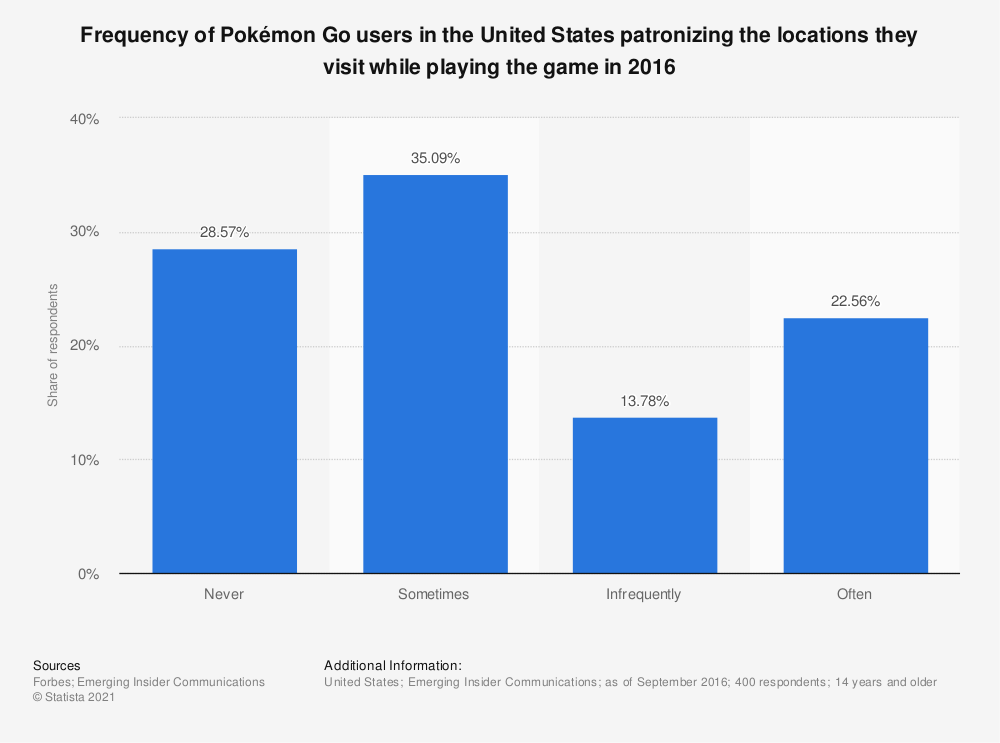 Statistic: Frequency of Pokémon Go users in the United States patronizing the locations they visit while playing the game in 2016   Statista
