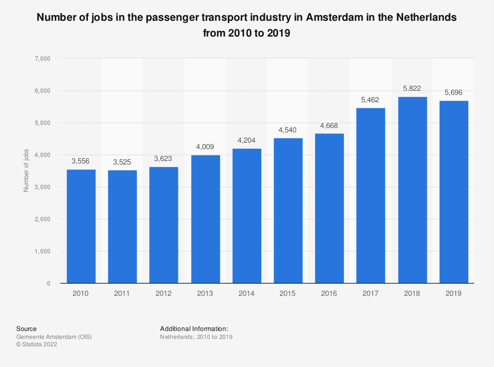 Statistic: Number of jobs in the passenger transport industry in Amsterdam in the Netherlands from 2010 to 2019 | Statista