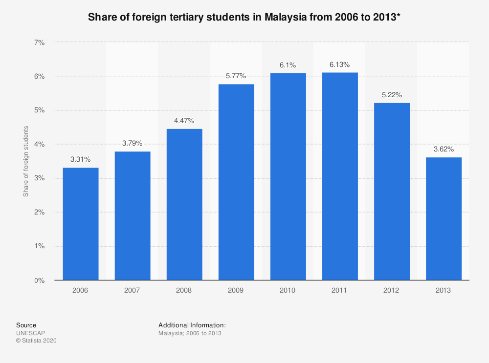 Statistic: Share of foreign tertiary students in Malaysia from 2006 to 2013* | Statista