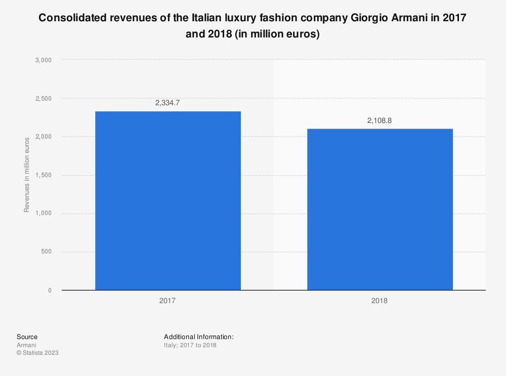 Statistic: Consolidated revenues of the Italian luxury fashion company Giorgio Armani in 2017 and 2018 (in million euros) | Statista