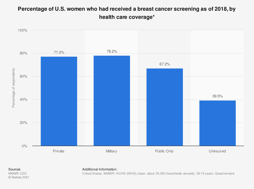 Statistic: Percentage of U.S. women who had received a breast cancer screening as of 2015, by health care coverage* | Statista