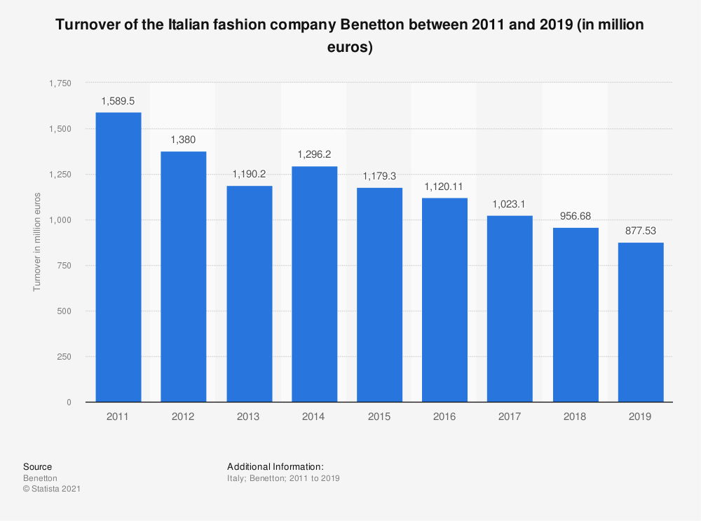 Statistic: Turnover of the Italian fashion company Benetton between 2011 and 2018 (in million euros) | Statista