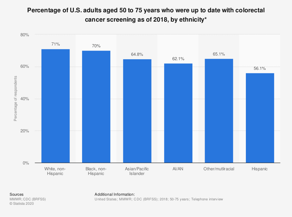Statistic: Percentage of U.S. adults who had received a colorectal cancer screening as of 2015, by ethnicity* | Statista