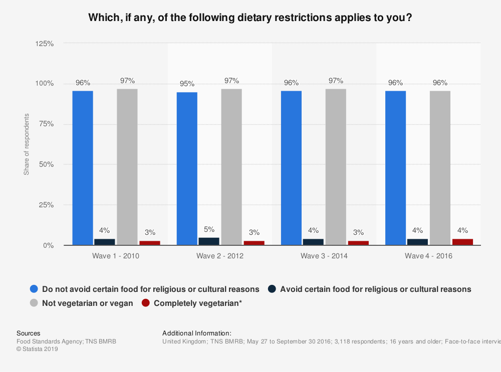 Statistic: Which, if any, of the following dietary restrictions applies to you? | Statista
