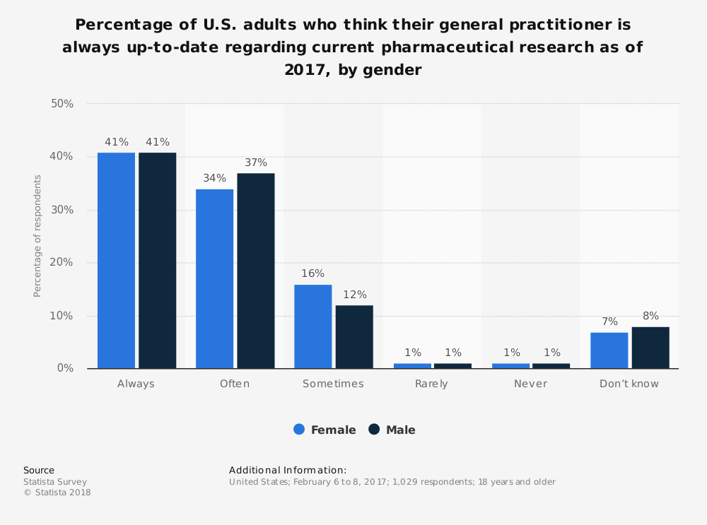 Statistic: Percentage of U.S. adults who think their general practitioner is always up-to-date regarding current pharmaceutical research as of 2017, by gender | Statista
