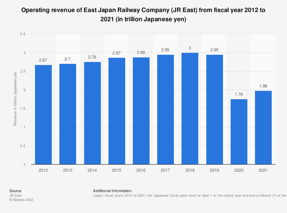 Statistic: Operating revenue of East Japan Railway Company (JR East) from 2011 to 2020 (in trillion Japanese yen) | Statista