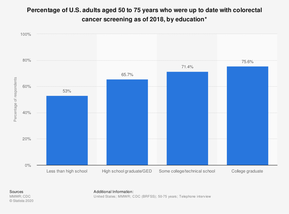 Statistic: Percentage of U.S. adults who had received a colorectal cancer screening as of 2015, by education* | Statista