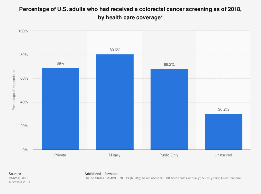 Statistic: Percentage of U.S. adults who had received a colorectal cancer screening as of 2015, by health care coverage* | Statista