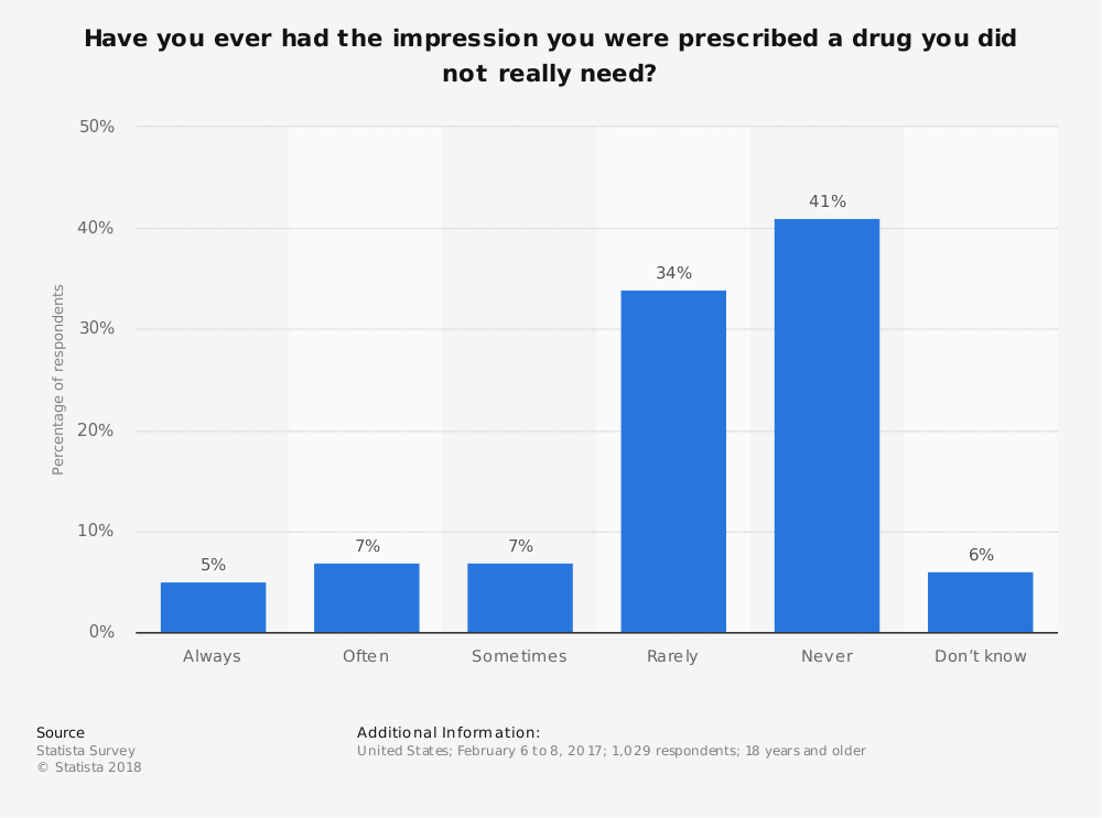 Statistic: Have you ever had the impression you were prescribed a drug you did not really need? | Statista