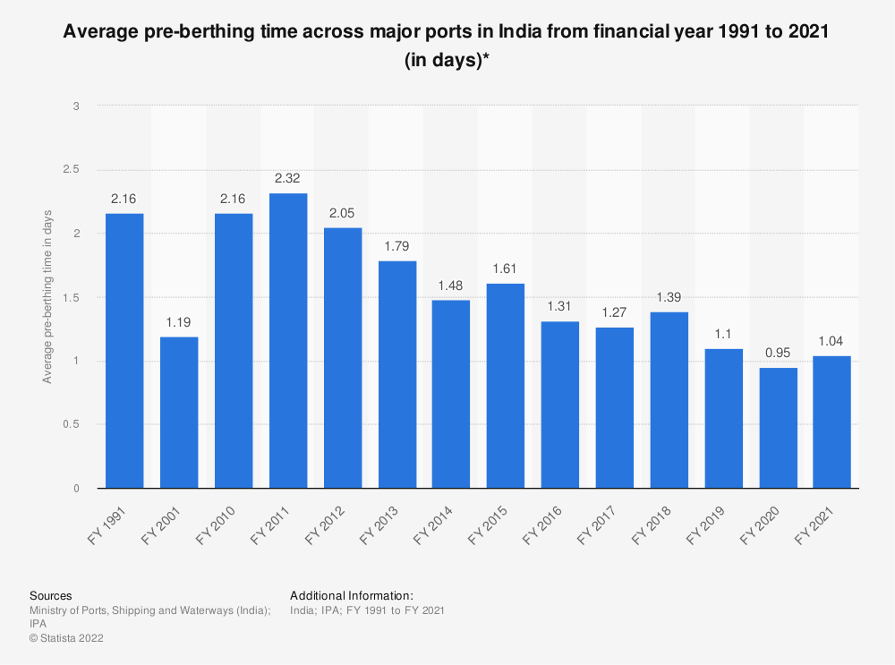 Statistic: Average pre-berthing time across major ports in India from financial year 1991 to 2019 (in days)* | Statista