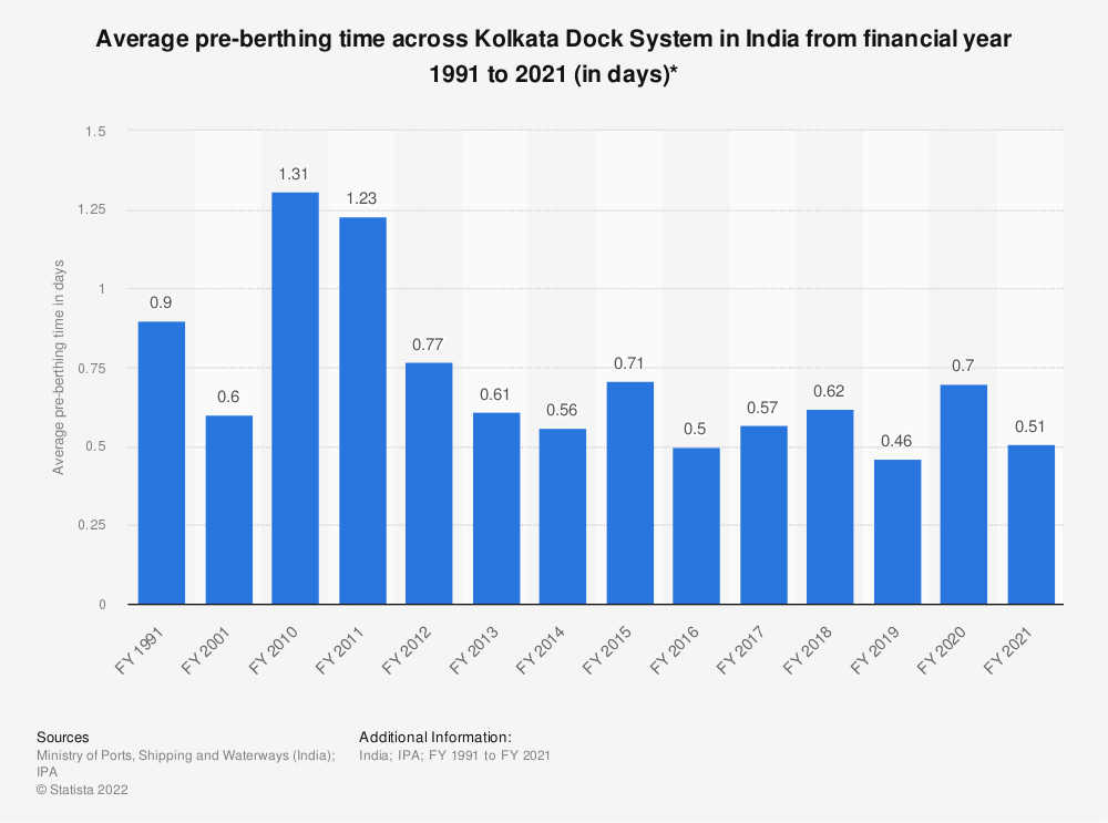 Statistic: Average pre-berthing time across Kolkata Dock System in India from financial year 1991 to 2019 (in days)*   Statista