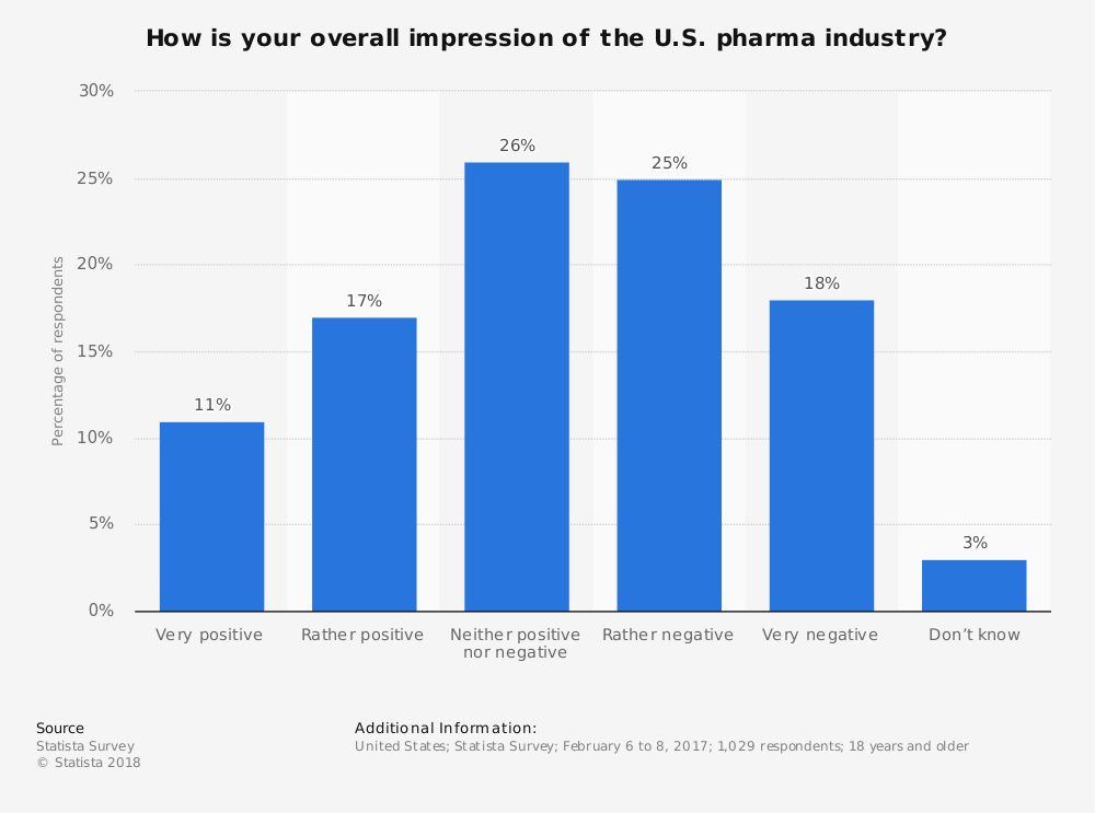 Statistic: How is your overall impression of the U.S. pharma industry? | Statista