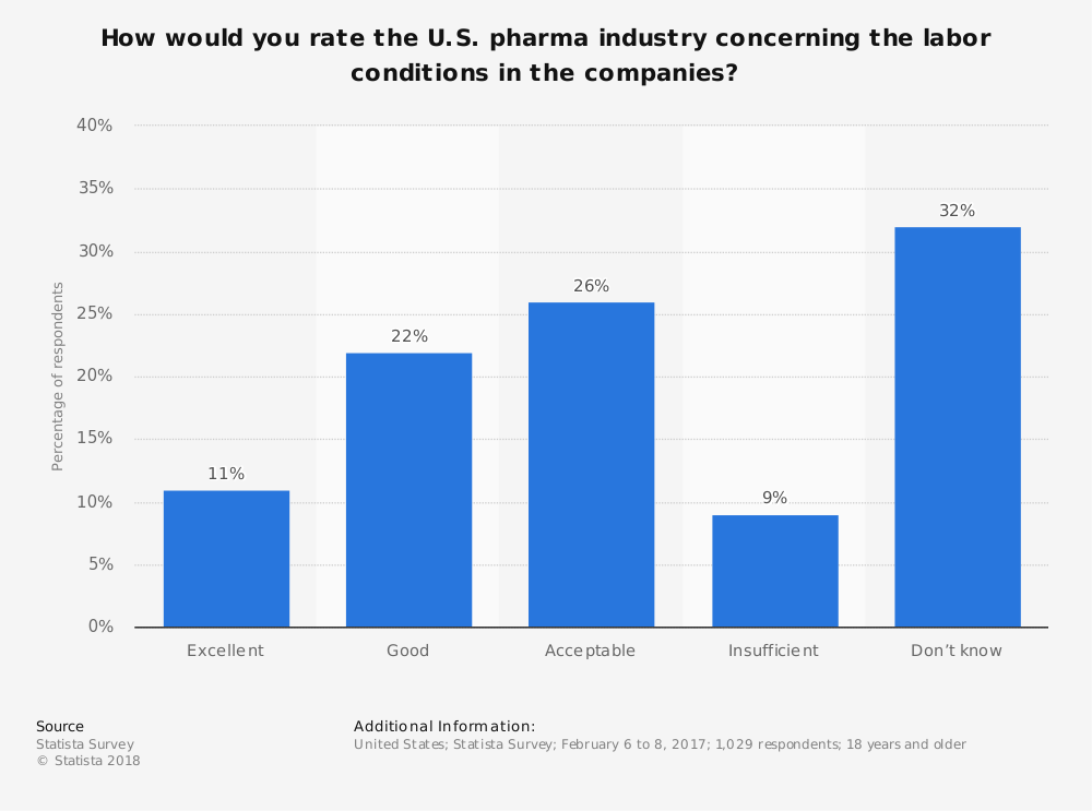Statistic: How would you rate the U.S. pharma industry concerning the labor conditions in the companies? | Statista