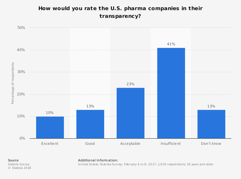 Statistic: How would you rate the U.S. pharma companies in their transparency? | Statista