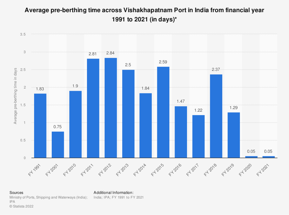 Statistic: Average pre-berthing time across Vishakhapatnam Port in India from financial year 1991 to 2019 (in days)* | Statista