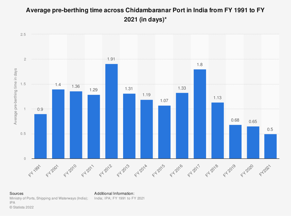 Statistic: Average pre-berthing time across Chidambaranar Port in India from FY 1991 to FY 2018 (in days)*   Statista