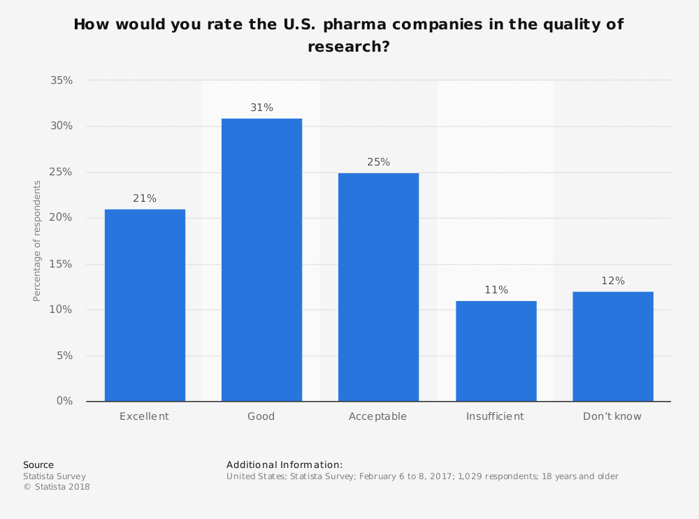 Statistic: How would you rate the U.S. pharma companies in the quality of research? | Statista