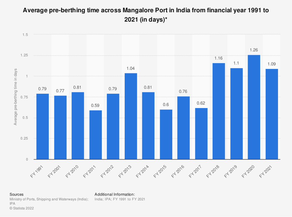 Statistic: Average pre-berthing time across Mangalore Port in India from financial year 1991 to 2019 (in days)* | Statista