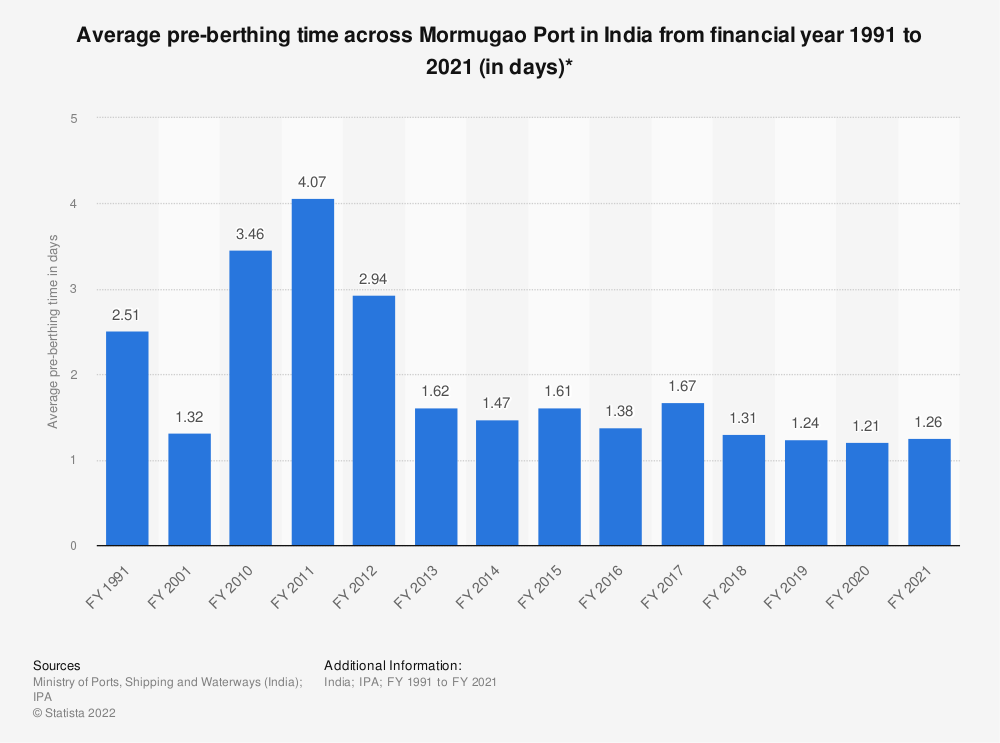 Statistic: Average pre-berthing time across Mormugao Port in India from FY 1991 to FY 2018 (in days)* | Statista