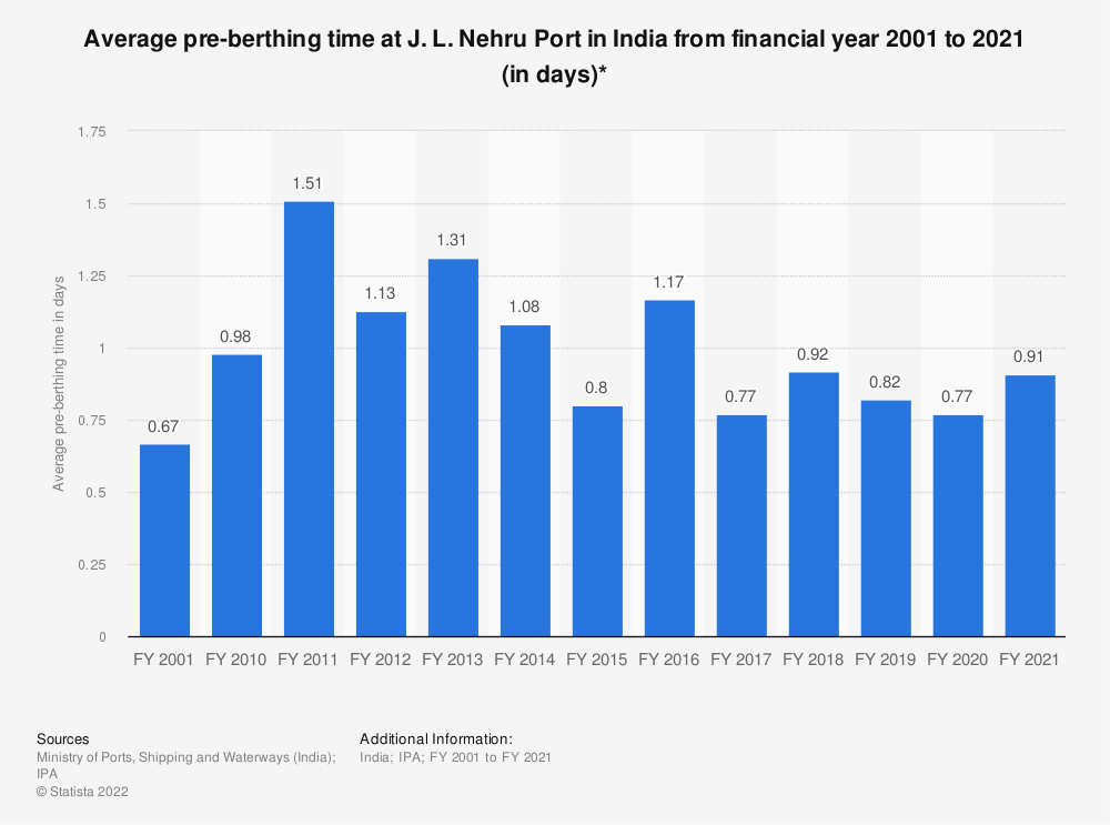 Statistic: Average pre-berthing time at J. L. Nehru Port in India from financial year 2001 to 2019 (in days)* | Statista