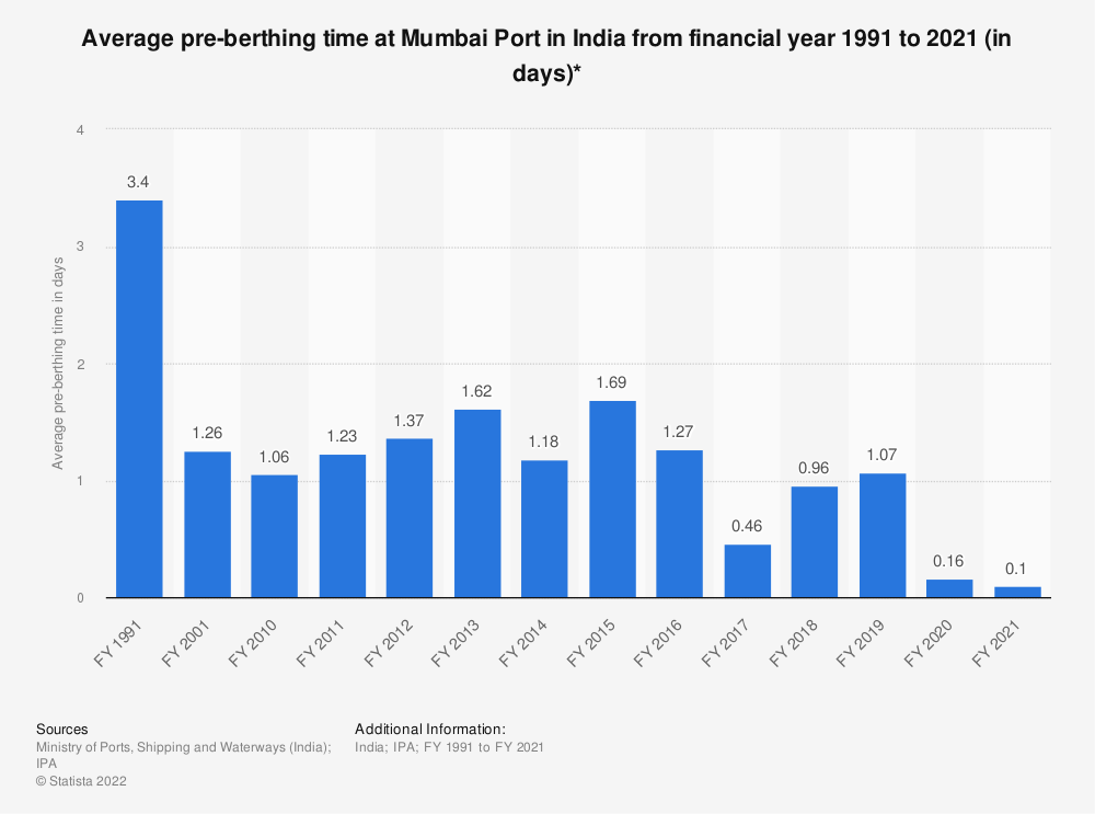 Statistic: Average pre-berthing time at Mumbai Port in India from financial year 1991 to 2019 (in days)* | Statista