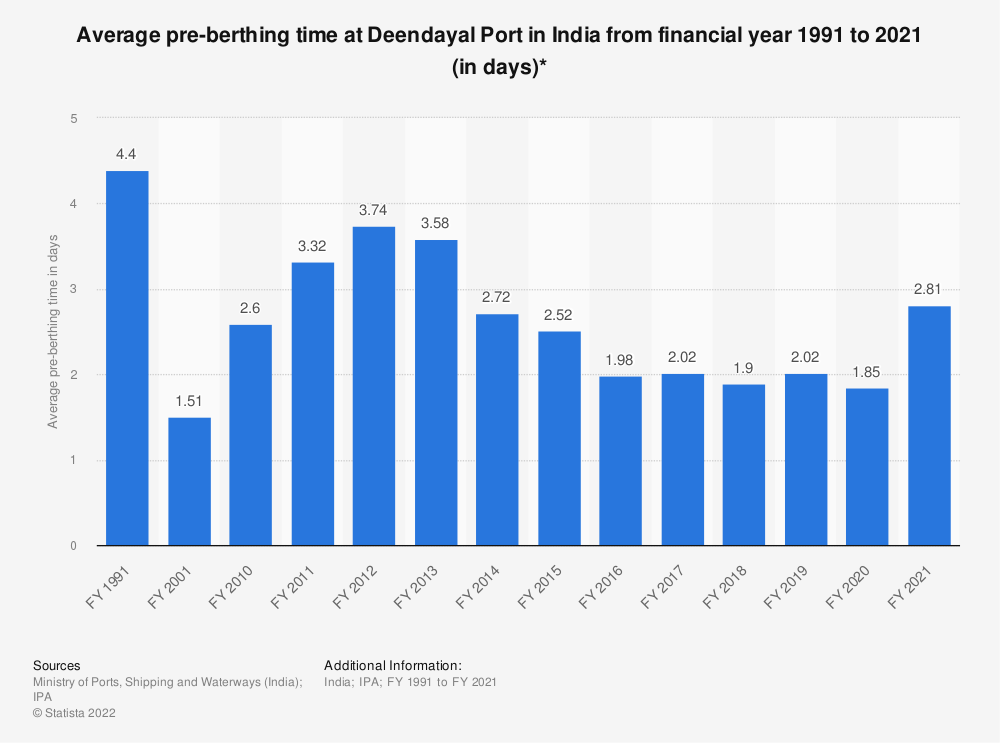 Statistic: Average pre-berthing time at Deendayal Port in India from financial year 1991 to 2019 (in days)* | Statista