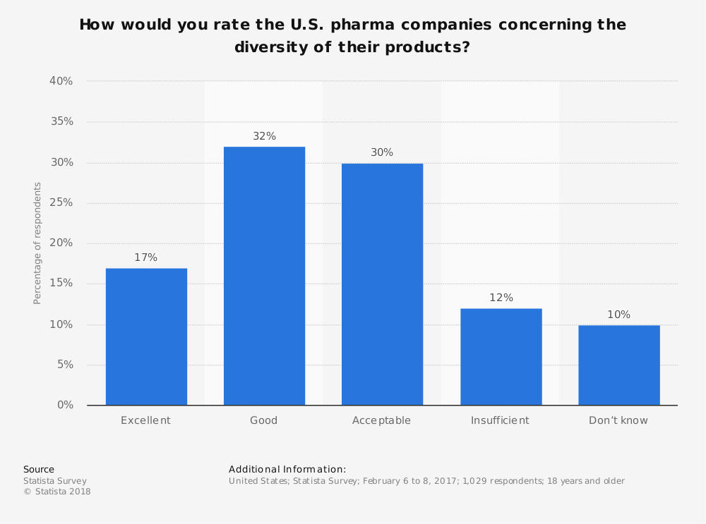 Statistic: How would you rate the U.S. pharma companies concerning the diversity of their products? | Statista