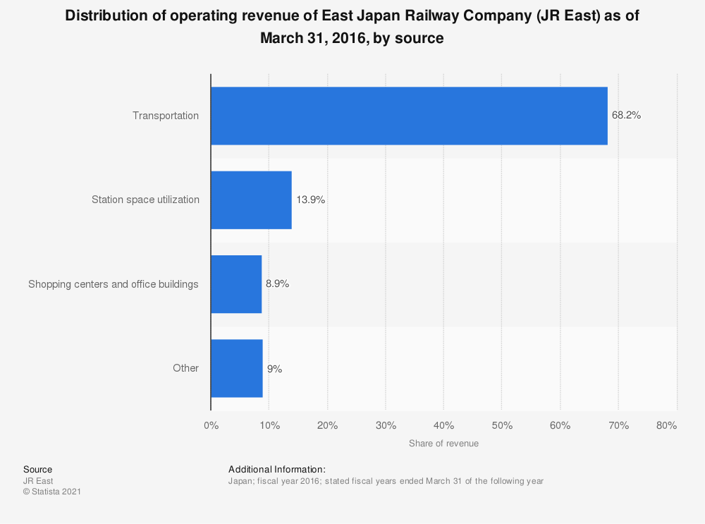 Statistic: Distribution of operating revenue of the East Japan Railway Company (JR East) as of March 31, 2016, by source | Statista