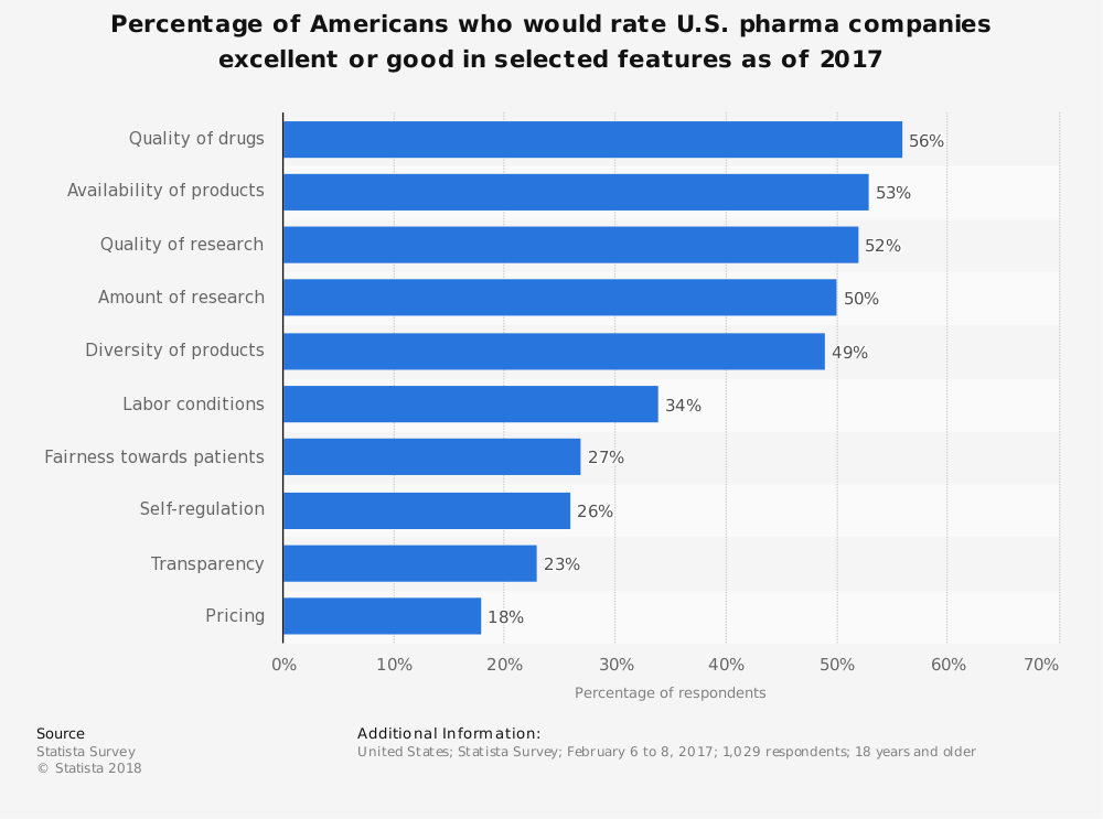 Statistic: Percentage of Americans who would rate U.S. pharma companies excellent or good in selected features as of 2017 | Statista