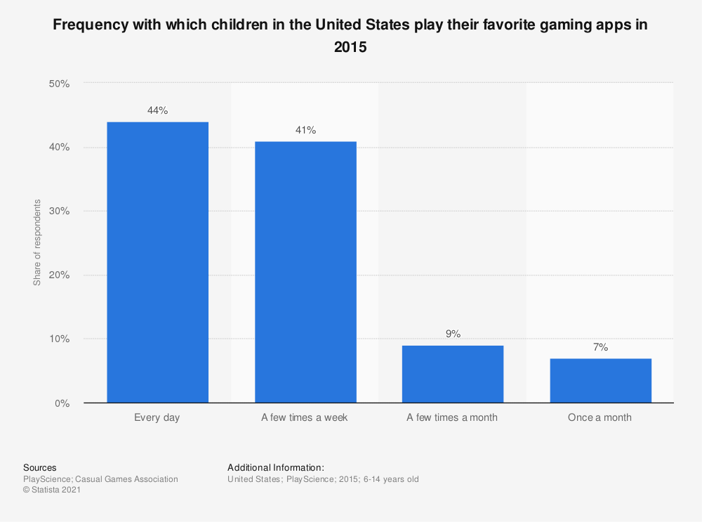 Statistic: Frequency with which children in the United States play their favorite gaming apps in 2015 | Statista