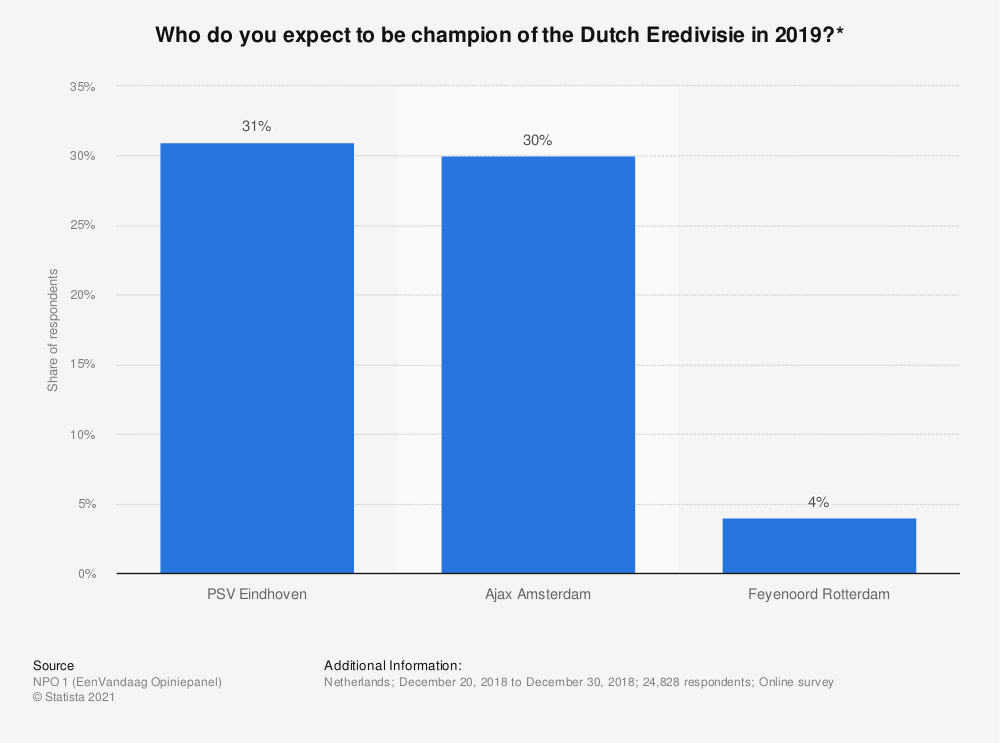 Statistic: Who do you expect to be champion of the Dutch Eredivisie in 2019?* | Statista