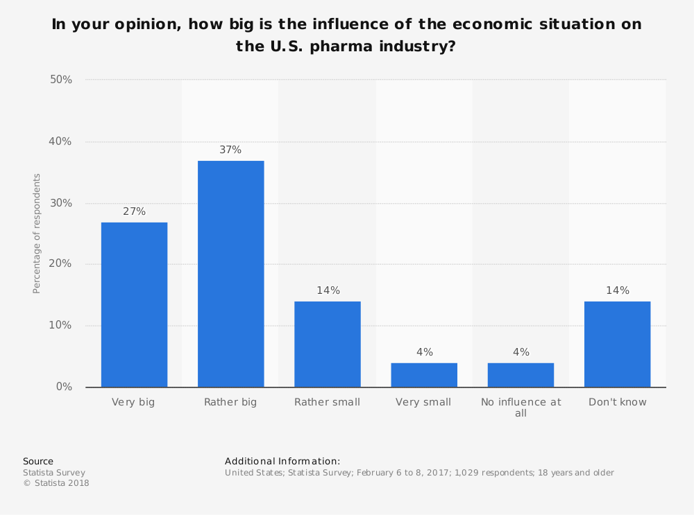 Statistic: In your opinion, how big is the influence of the economic situation on the U.S. pharma industry? | Statista