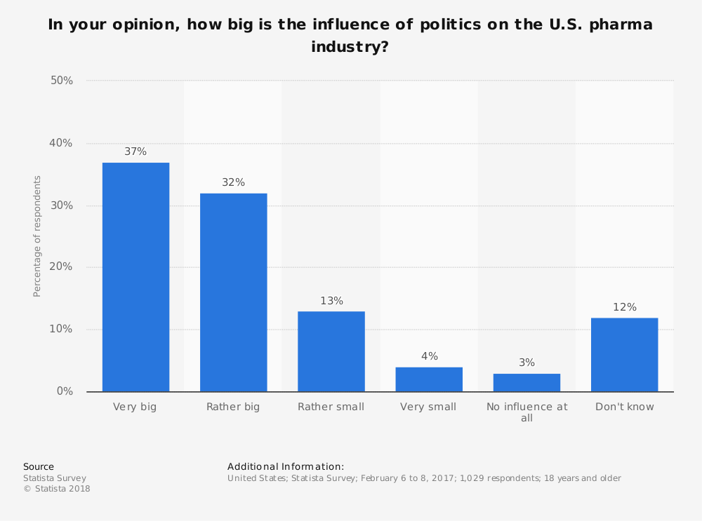 Statistic: In your opinion, how big is the influence of politics on the U.S. pharma industry? | Statista