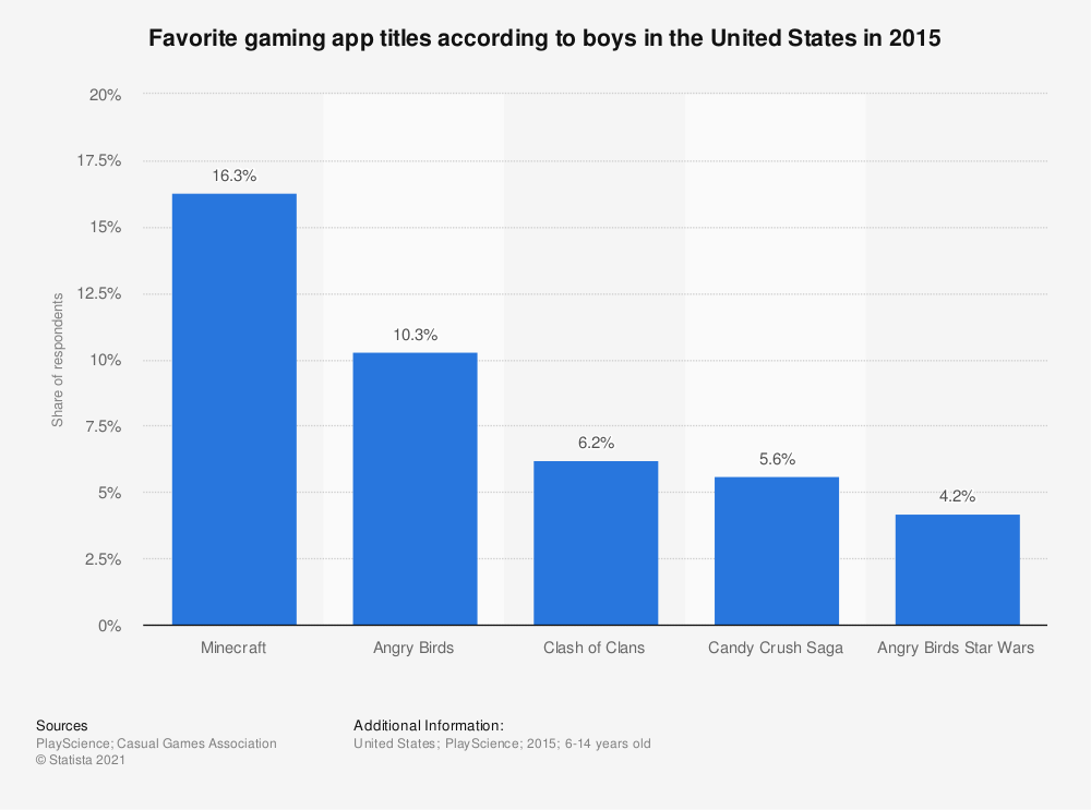 Statistic: Favorite gaming app titles according to boys in the United States in 2015 | Statista