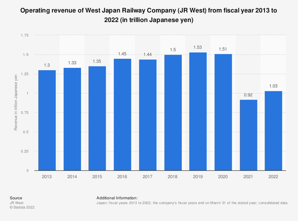 Statistic: Operating revenue of the West Japan Railway Company (JR West) from 2008 to 2018 (in trillion Japanese yen) | Statista