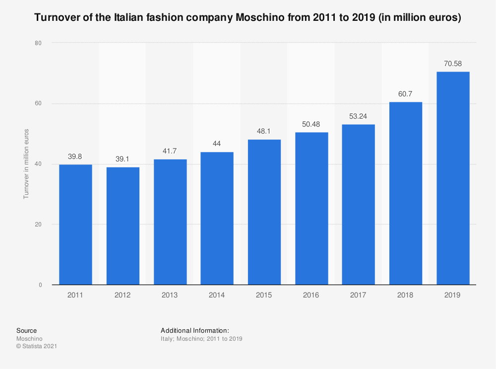 Statistic: Turnover of the Italian fashion company Moschino from 2011 to 2018 (in million euros) | Statista