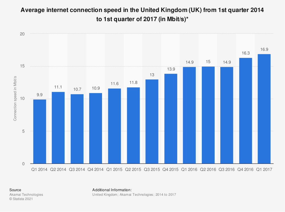 Statistic: Average internet connection speed in the United Kingdom (UK) from 1st quarter 2014 to 1st quarter of 2017 (in Mbit/s)* | Statista
