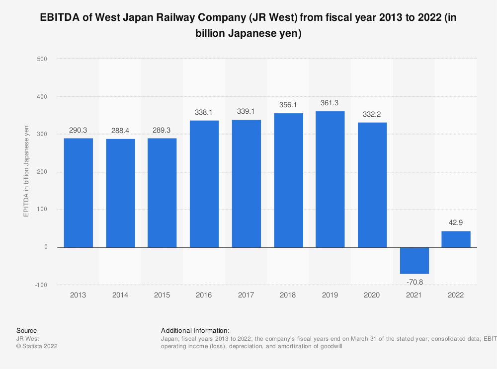 Statistic: EBITDA of the West Japan Railway Company (JR West) from 2008 to 2018 (in billion Japanese yen) | Statista