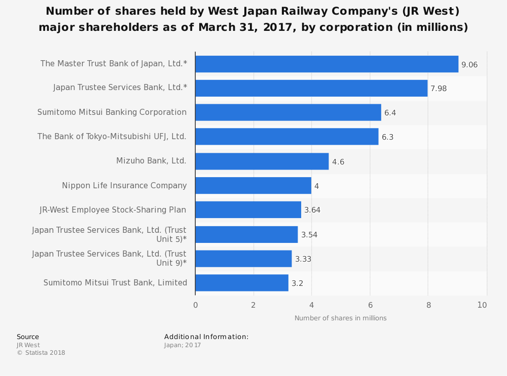 Statistic: Number of shares held by West Japan Railway Company's (JR West) major shareholders as of March 31, 2017, by corporation (in millions)   Statista