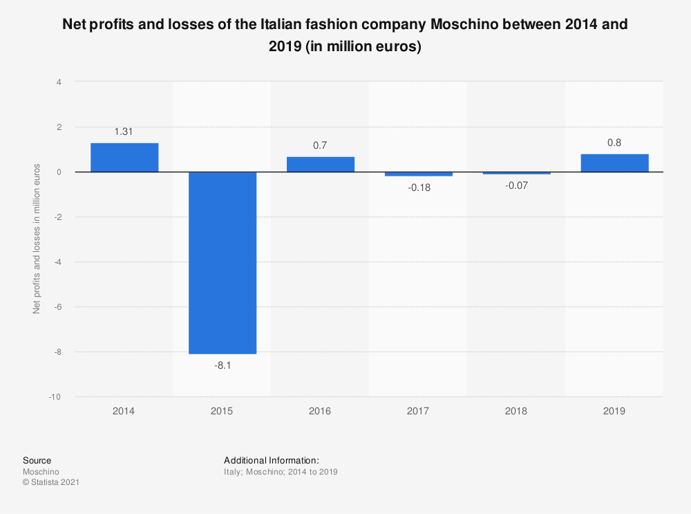Statistic: Net profits and losses of the Italian fashion company Moschino between 2014 and 2018 (in million euros) | Statista