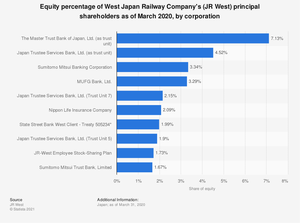 Statistic: Percentage of equity ownership held by West Japan Railway Company's (JR West) major shareholders as of March 31, 2017, by corporation | Statista